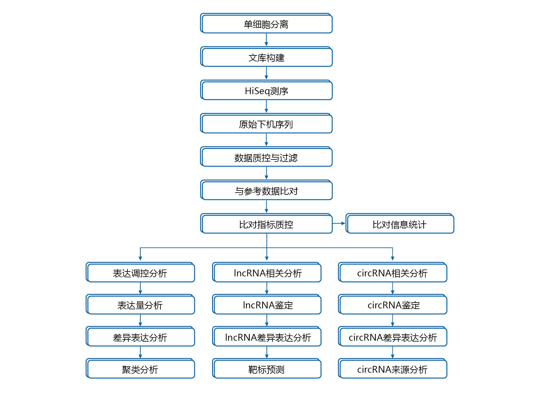 图2 单细胞全转录组实验分析流程图 在送样方面,单细胞全转录组测序